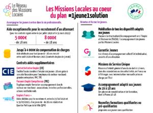 plan 1jeune1solution mission locale du saumurois saumur réseau garantie jeunes